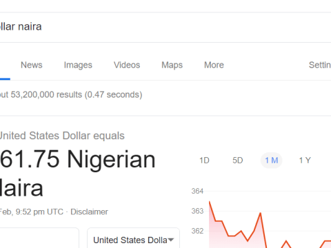 Dollar Returns To N361, After It Was Mistaken For N184