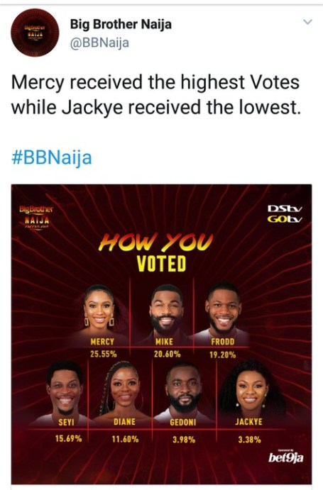 How Nigerians Voted For Their Favorite Housemates This Week