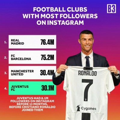 Juventus Followers On Instagram Increase After Ronaldo Joined The Club