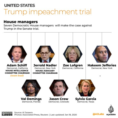 All The Latest Updates On President Trump Impeachment Trial