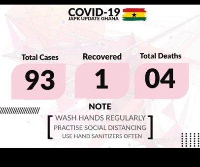 Coronavirus Cases Rise From 68 To 93 With 4 Deaths In Ghana