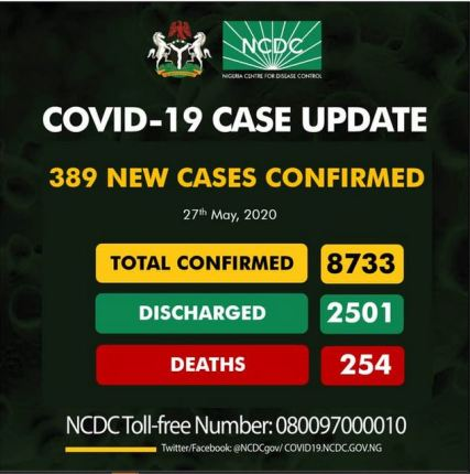 Nigeria Records 389 New Cases Of COVID-19 - NCDC