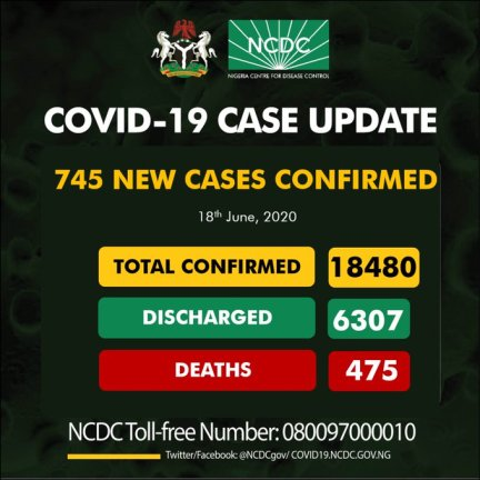 Nigeria Records 745 New Cases Of COVID-19, Total Of 475 Deaths