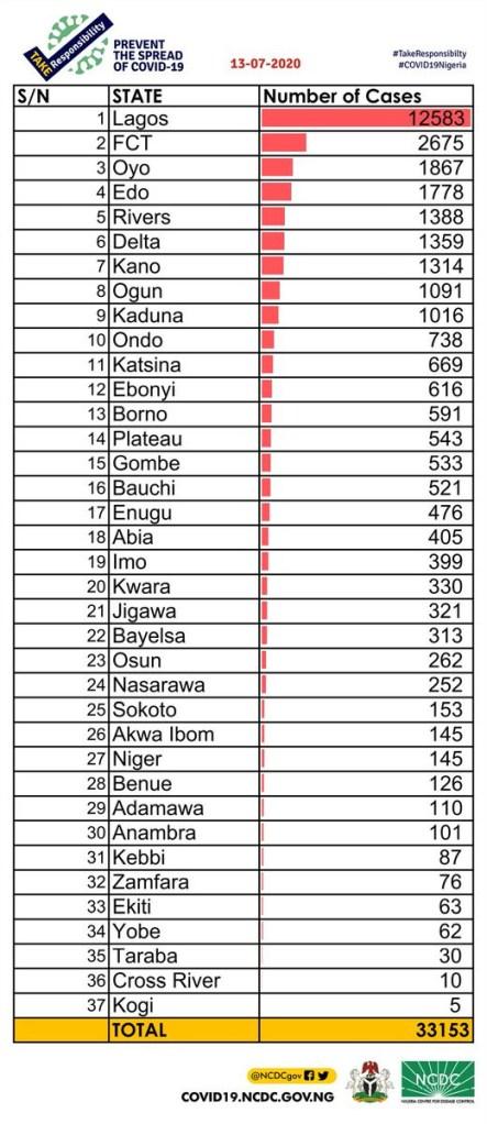 595 New Coronavirus Cases Recorded In Nigeria
