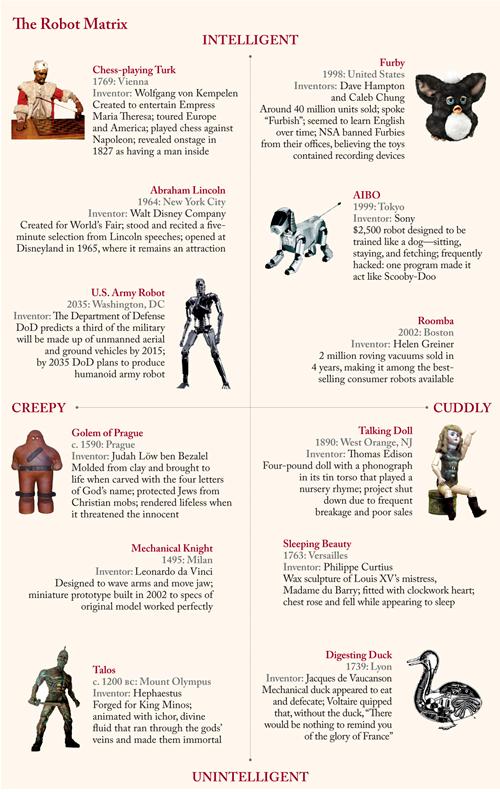 A Brief Visual History of Robots in a Matrix of Creepiness