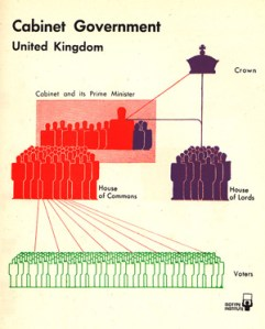 British vs. American Politics in Minimalist Vintage Infographics