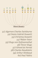 History's 100 Geniuses of Language and Literature, Visualized