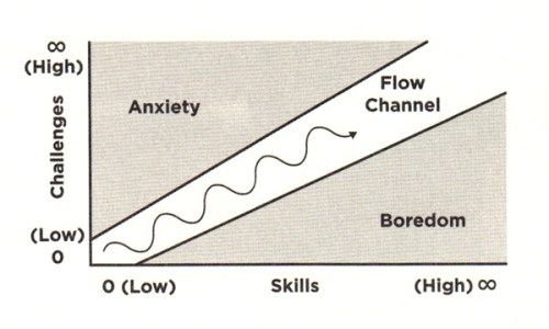 The Psychology of Flow: What Game Design Reveals about the