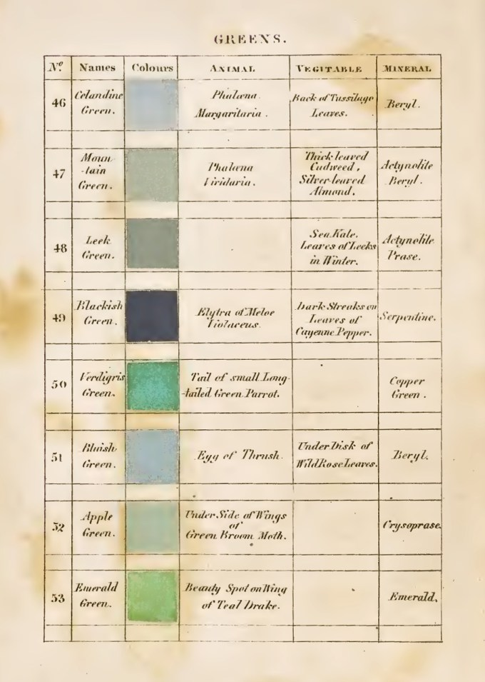 Eleven Kinds of Blue: Werner's Pioneering 19th-Century