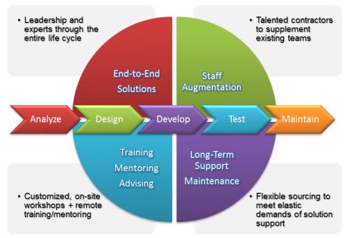 Software Development Life Cycle Models
