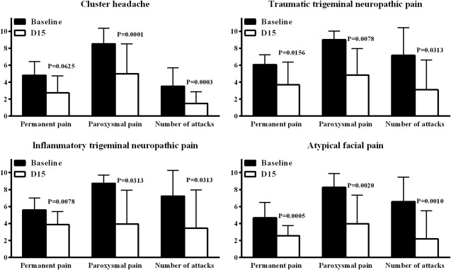 Treatment of Chronic Facial Pain Including Cluster