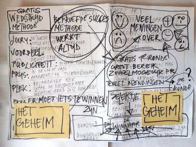geheim, gratis, wedstrijd, methode, brainstormen, succes, beproefd, werkt altijd, winnaar, eerste, tweede, ronde, meningen, positief, negatief, prijs, plek, jury, pr, publicoiteit
