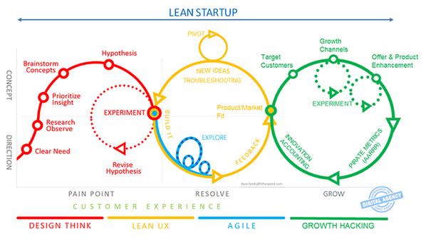 Ich – Welt: Design Thinking, Agil, Lean und Customer Journey