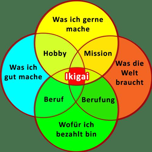 Das Wort zum Sonntag: ikigai