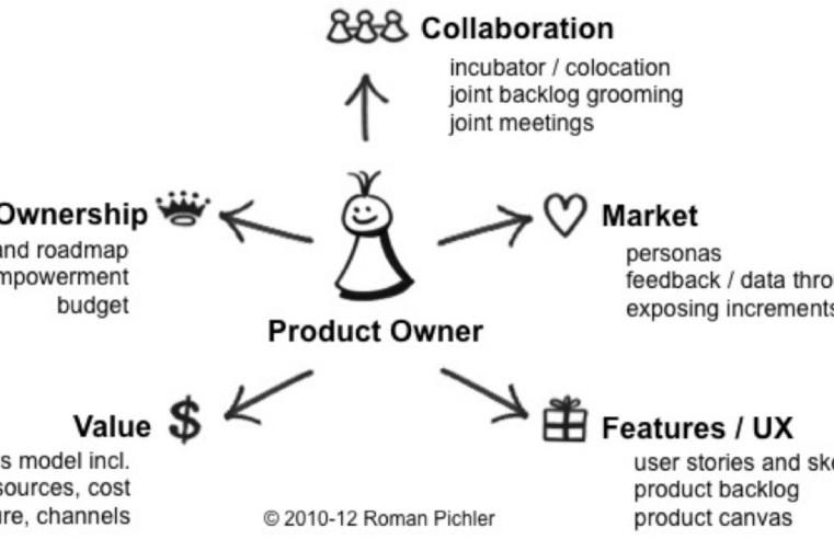 Das Wort zum Sonntag: Product Owner
