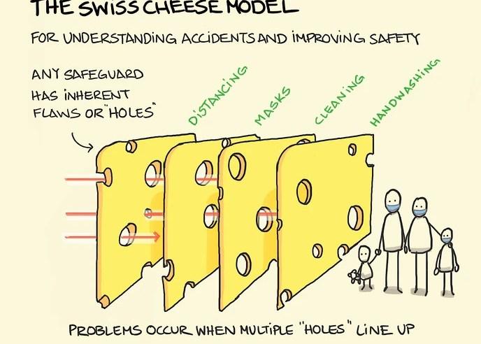 Ich – Welt: Das Schweizer – Käse – Modell