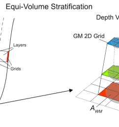 2017 illustrates the principle of equi volume cortical depth sampling for grids as implemented in brainvoyager the schematic explanation uses 3 grids  [ 1835 x 731 Pixel ]