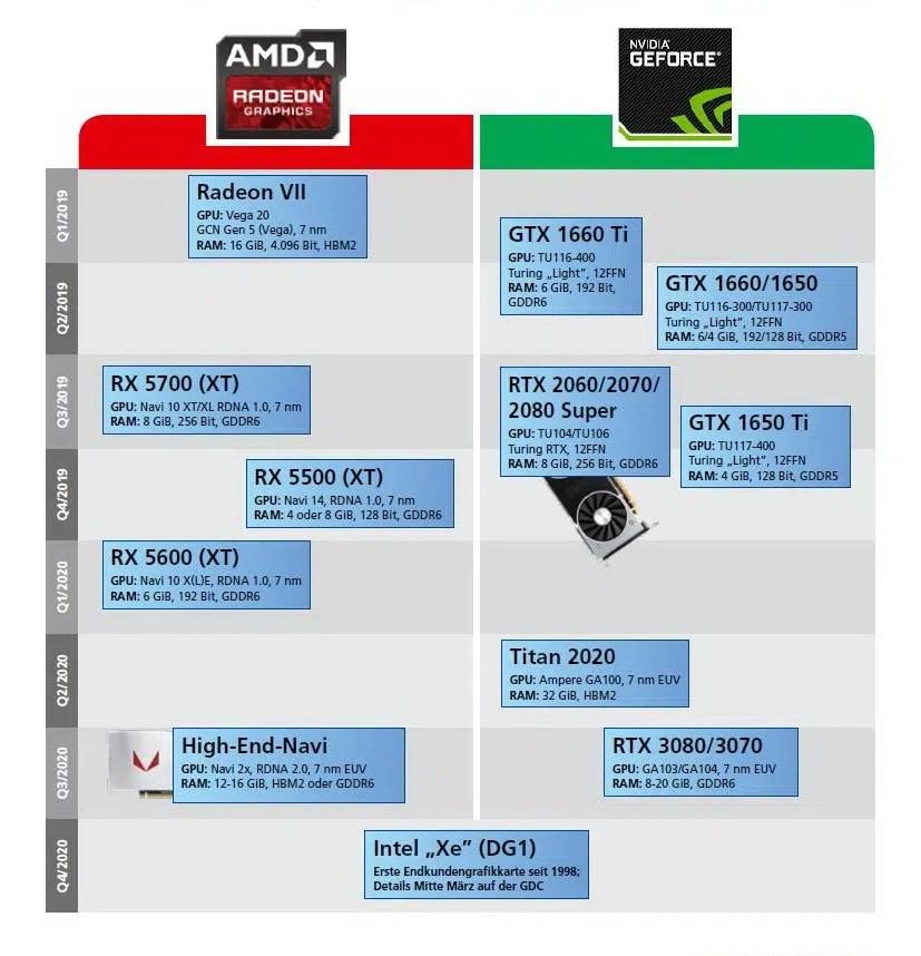 GPU razvoj 2020