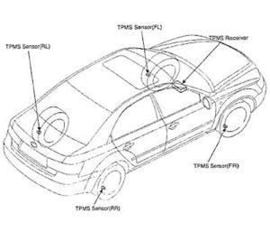 Hyundai TPMS Service Guide