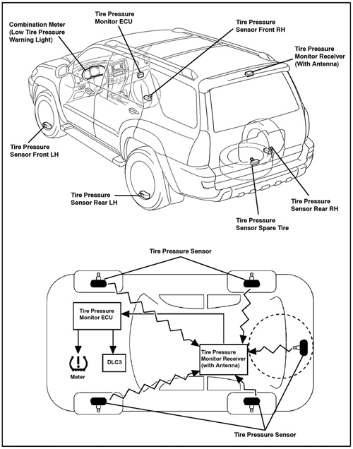 Tech Tip: The Ins and Outs of Indirect and Direct TPMS
