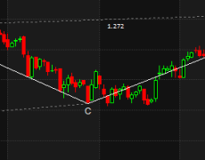 Intraday Trading using Harmonic Analysis