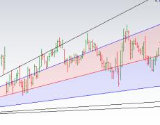 Stocks Trading using Gann Angles