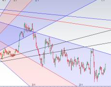 Trading using Gann Angles - Bramesh's Technical Analysis