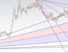 Trading using Gann Angles for Stocks