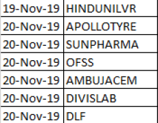 TIME CYCLE Scanner For F&O Stocks- November