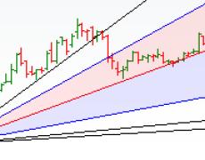 Trading using Gann Analysis - Bramesh's Technical Analysis