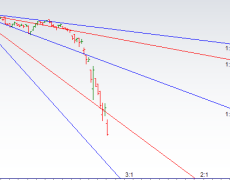 Bank Nifty crashes 17% as Venus at Perihelion shows Effect