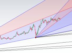 Gold Gann Analysis Weekly Forecast