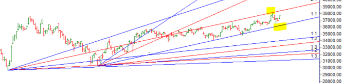 Autumnal Equinox :BANK Nifty Rallies 800 Points