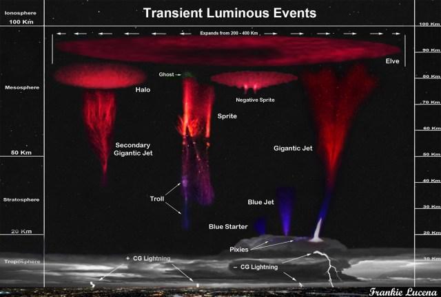 Transient Luminous Events - Credits: Frankie Lucena
