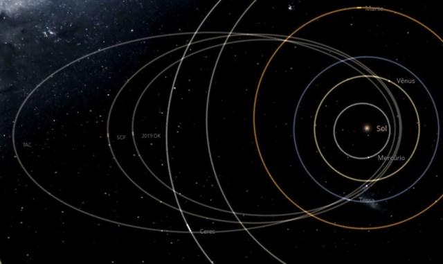 Comparativo entre as órbitas do 2019 OK, da chuva tau Capricornids (TAC) e da chuva proposta (SCP)