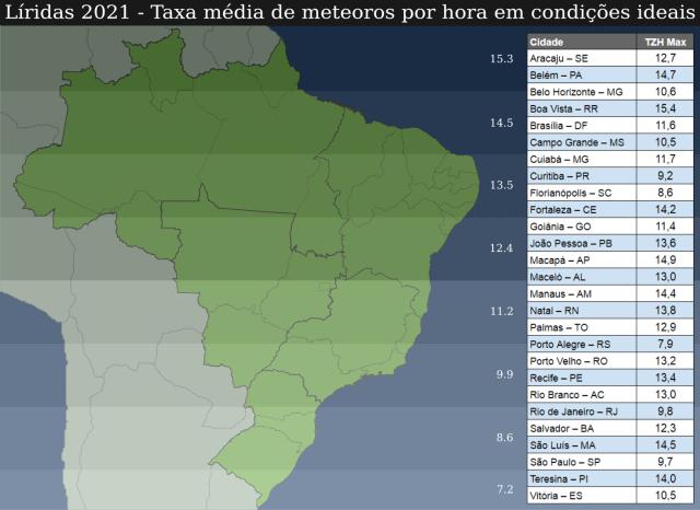 Taxa média de meteoros por hora para as Líridas em 2021 em condições ideais de observação
