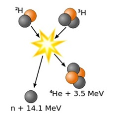 核融合反応のイラスト