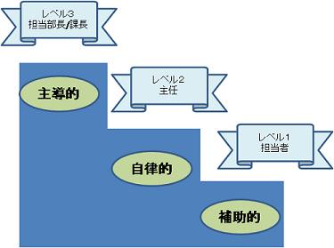 レベル設定の図