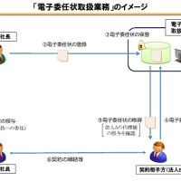 電子委任状の使用イメージ