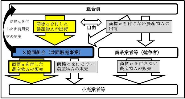 3の事例の概要図