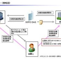 デジタルアクセスサービスの概要のイラスト