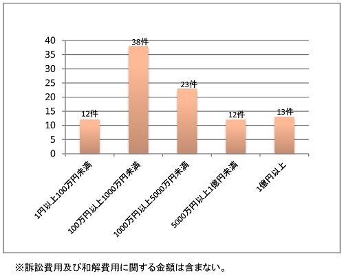 和解において支払うことが約された金額の棒グラフ