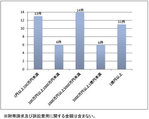 判決で認容された金額の棒グラフ