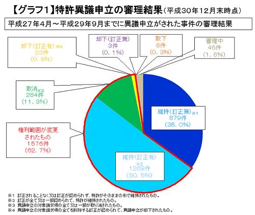 特許異議申立の審理結果のグラフ