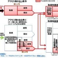 「限定提供データ」に係る不正取得・使用・開示の行為図