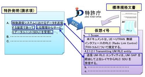 特許発明と標準規格文書との対比の図