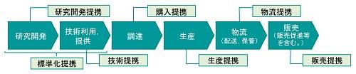 事業フローと独占禁止法との関係図