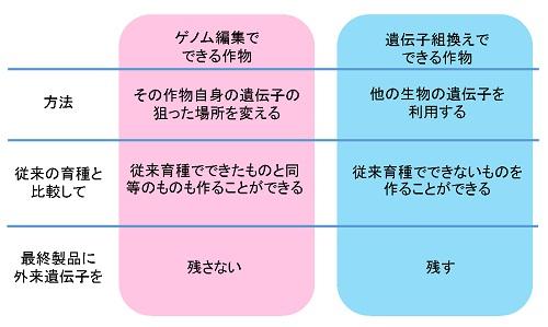 「ゲノム編集」と「遺伝子組換え」との違いをまとめた表