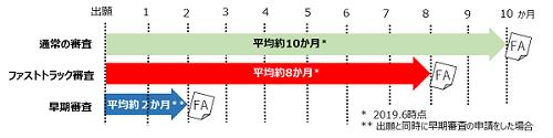ファストトラック審査イメージ図