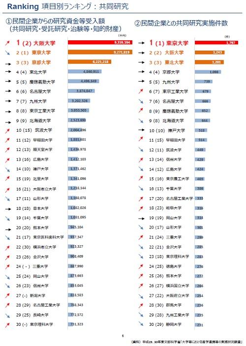 Ranking 項目別ランキング:共同研究のグラフ